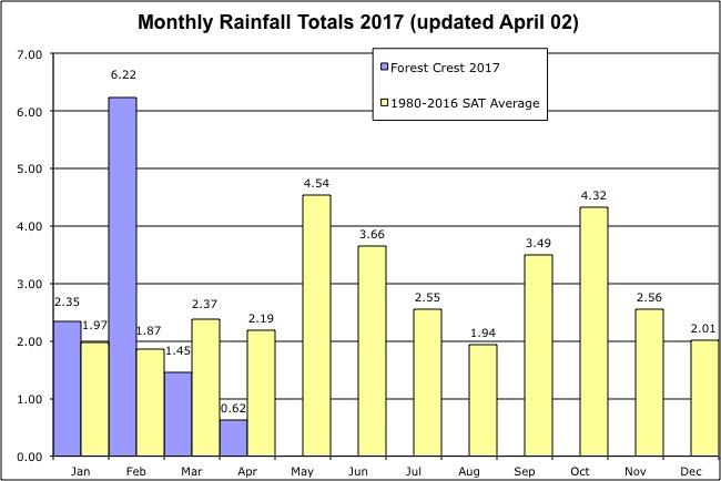 Monthly Rainfall